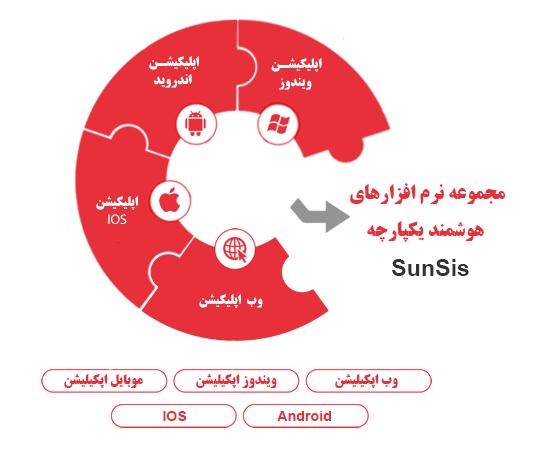 مجموعه نرم افزارهای هوشمند یکپارچه Sunsis